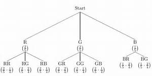 Can Anyone Explain How To Find The Probability Using Tree