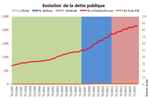 montant de la dette de la dette de la l endettement repart 224 la baisse