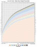 infant growth percentile chart lovetoknow
