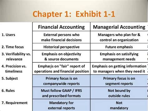 Financial Accounting vs Managerial Accounting - YouTube