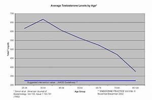 half life of testosterone