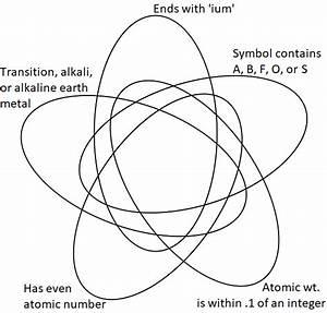 5-star Elements Venn Diagram Quiz