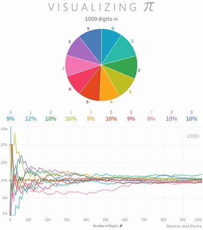 Pi Digits Tableau Visualization Gifs Animation Why