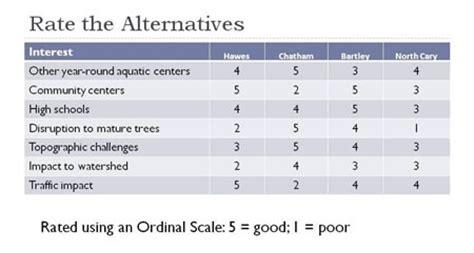 decision making methodology template mcda