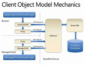 Sharepoint 2010 Client Object Model