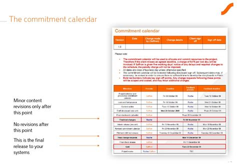 Commitment Action Document Template by E Learning Project Initiation Template