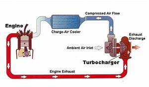 How Does A Turbo Work