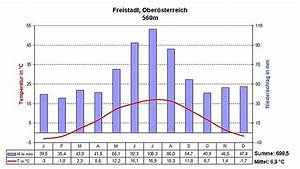 File Klimadiagramm Freistadt  O U00d6 Jpg