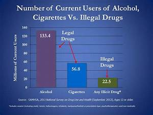 Drug Laws  Why Do We Have Them  And Do They Work