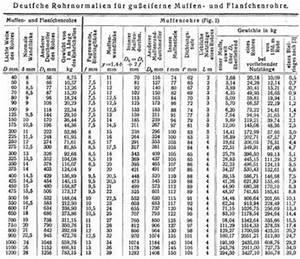 Durchflussmenge Berechnen Druck : rohre ~ Themetempest.com Abrechnung