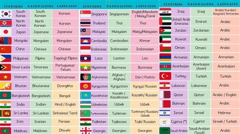 list  asian countries  asian languages asian flags
