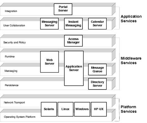 chapter  java enterprise system solution architectures