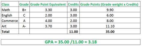 letter grade calculator how to calculate gpa gpa calculator calculate your 79207