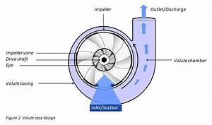 Design And Flow Analysis In Centrifugal Pump
