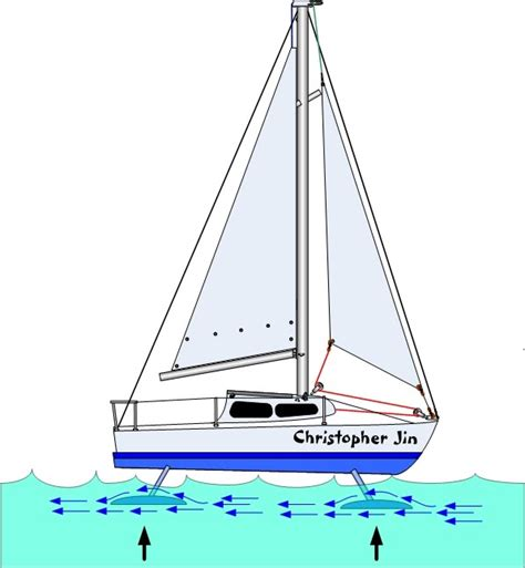 Hydrofoil Boat Works by 701 Hydrofoils Anything And Everything 22