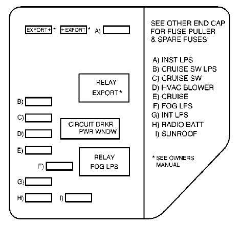 Oldsmobile Fuse Block Diagram by Oldsmobile Alero 2002 Fuse Box Diagram Auto Genius