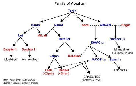 family tree presentationi  excited