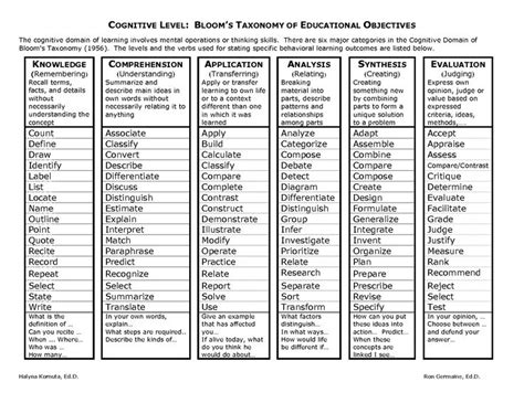 blooms taxonomy google search blooms taxonomy blooms