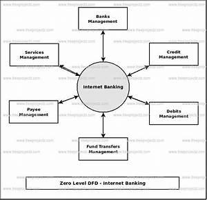 Internet Banking Dataflow Diagram  Dfd  Freeprojectz