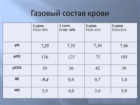 Средние составы и характеристики природных газов некоторых месторождений.