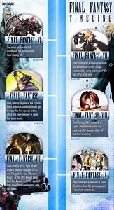 The Escapist Final Fantasy Timeline Misc The Escapist