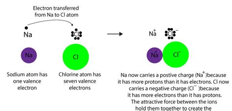 how do atoms form an ionic bond concepts in chemistry