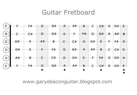gary deacon solo guitarist guitar fretboard diagram