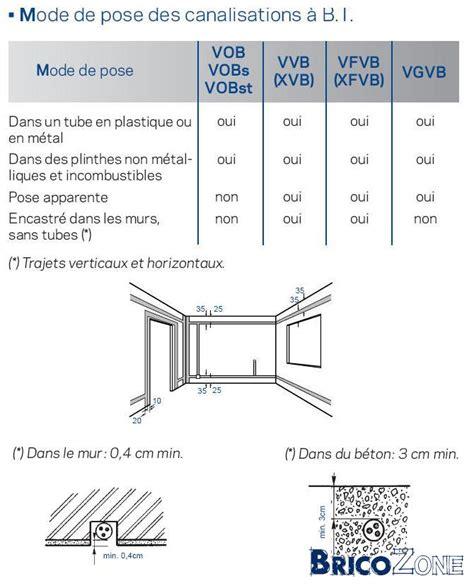 circuit electrique cuisine hauteur prise de courant chambre circuit electrique