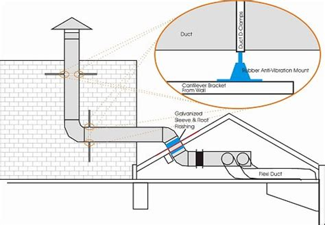 ventilation system design consultancy extraction canopy