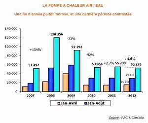 Pac Air Eau : la crise contribue la baisse d 39 activit sur le march ~ Melissatoandfro.com Idées de Décoration