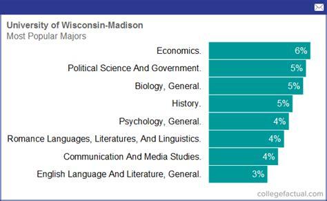 university  wisconsin madison majors degree programs