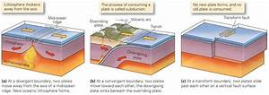 What Do We Mean By Plate Tectonics
