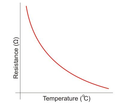 Thermistor Definition Uses How They Work Electricalu