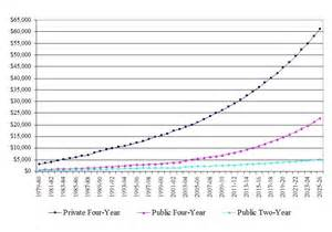 Cost of College Tuition Increase Graph