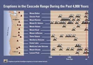 Mount St. Helens Eruption Timeline