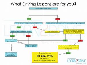 A Guide To Booking  U0026 Buying Driving Lessons In Tallaght