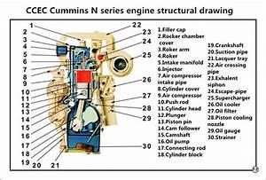 Do You Know Ccec Cummins N Series Diesel Engine Of