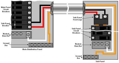 wiring diagram sub panel to garage detached garage wiring diagram garage electrical layout