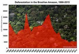Deforestation Stats   Forest Data   Tables  Deforestation Graph 2017