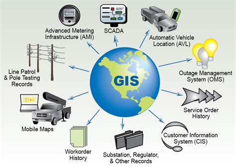Geographic Information Systems (gis. Dry Skin Signs. Designer Signs. Fish Restaurant Signs Of Stroke. School Entrance Signs Of Stroke. Thrush Signs. Modern Signs Of Stroke. Cad Signs. Barber Signs