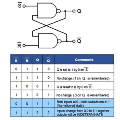 Flip Flop Sequential Logic Circuits Electronics