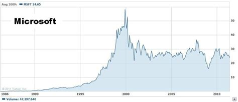microsoft stock price history the one thing that separates apple from microsoft