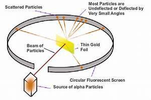 The Rutherford Alpha Particle Scattering Experiment