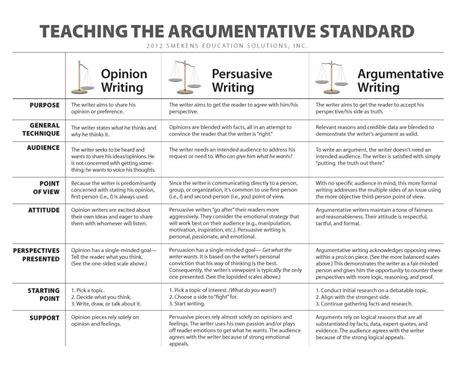 Persuasive Essay Student Models by Compare Argumentative V Persuasive Writing