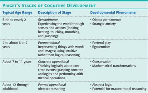 piagetsstagesofcognitivedevelopment sensorimotor