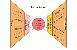 Concept Of A Bow Tie Diagram U0026 39  For Analysing Risk