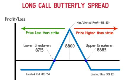 long call butterfly options strategy guide   risks