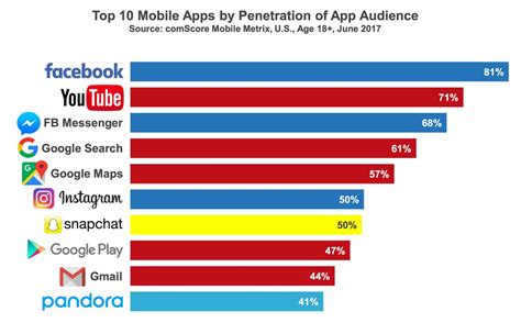 best mobile apps these are the 10 most popular mobile apps in america recode