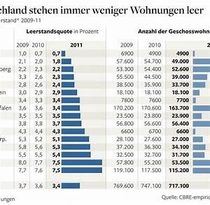 Immobilien In Deutschland : immobilien in deutschland gibt es kaum noch freie wohnungen welt ~ Yasmunasinghe.com Haus und Dekorationen