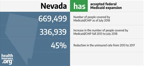 nevada   acas medicaid expansion eligibility